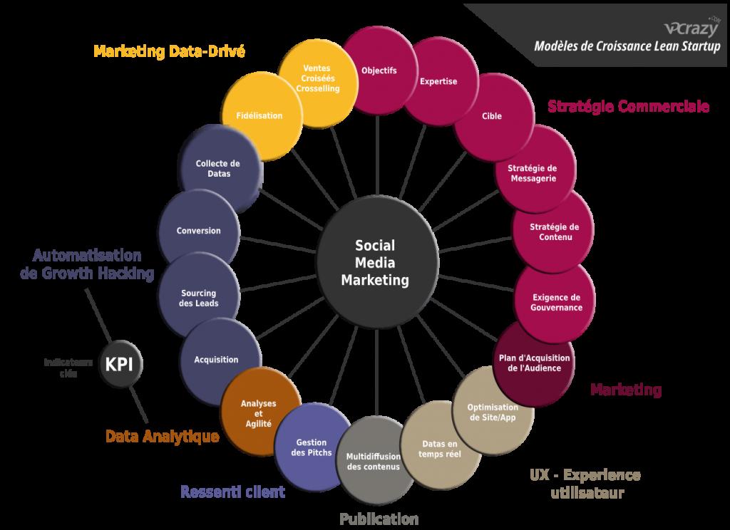 Schéma de gestion des réseaux sociaux par VPCrazy