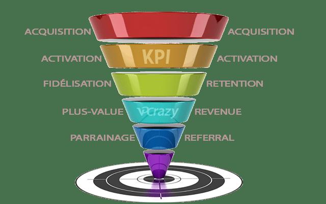 KPI des pirates de croissance pour mesurer la qualité de votre inbound marketing depuis vos contenus digitaux distants